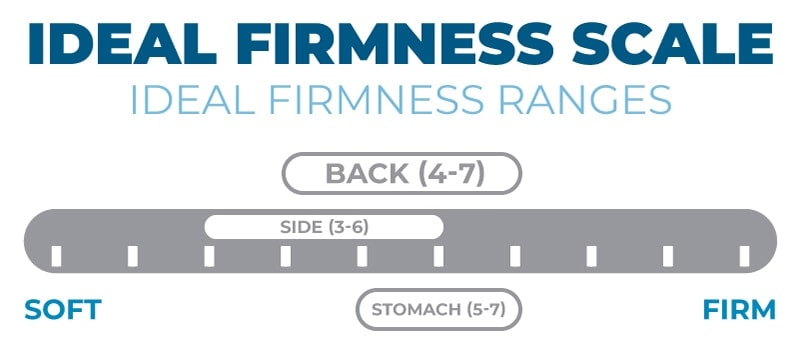 nectar mattress firmness scale