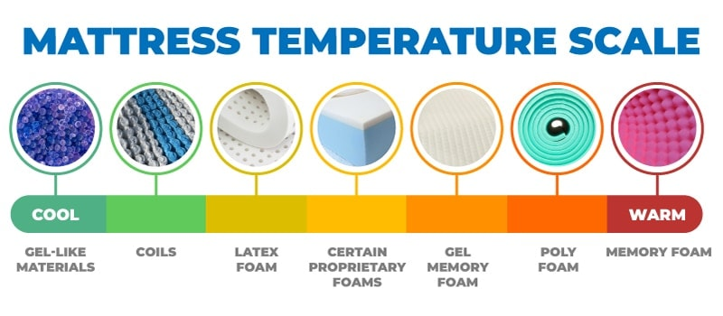 nectar mattress temperature scale